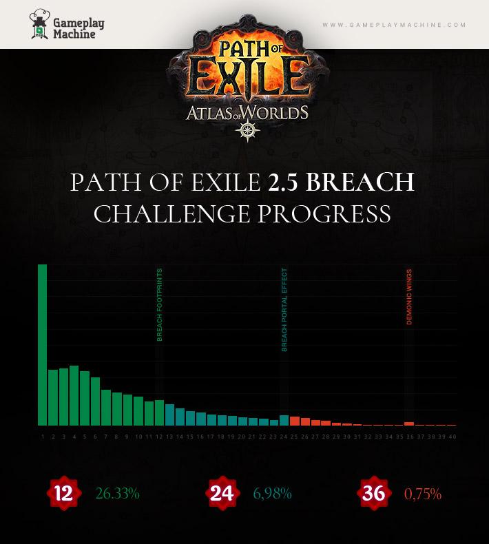 Poe Breach statistics gameplaymachine.com Poe 2.5 Stats